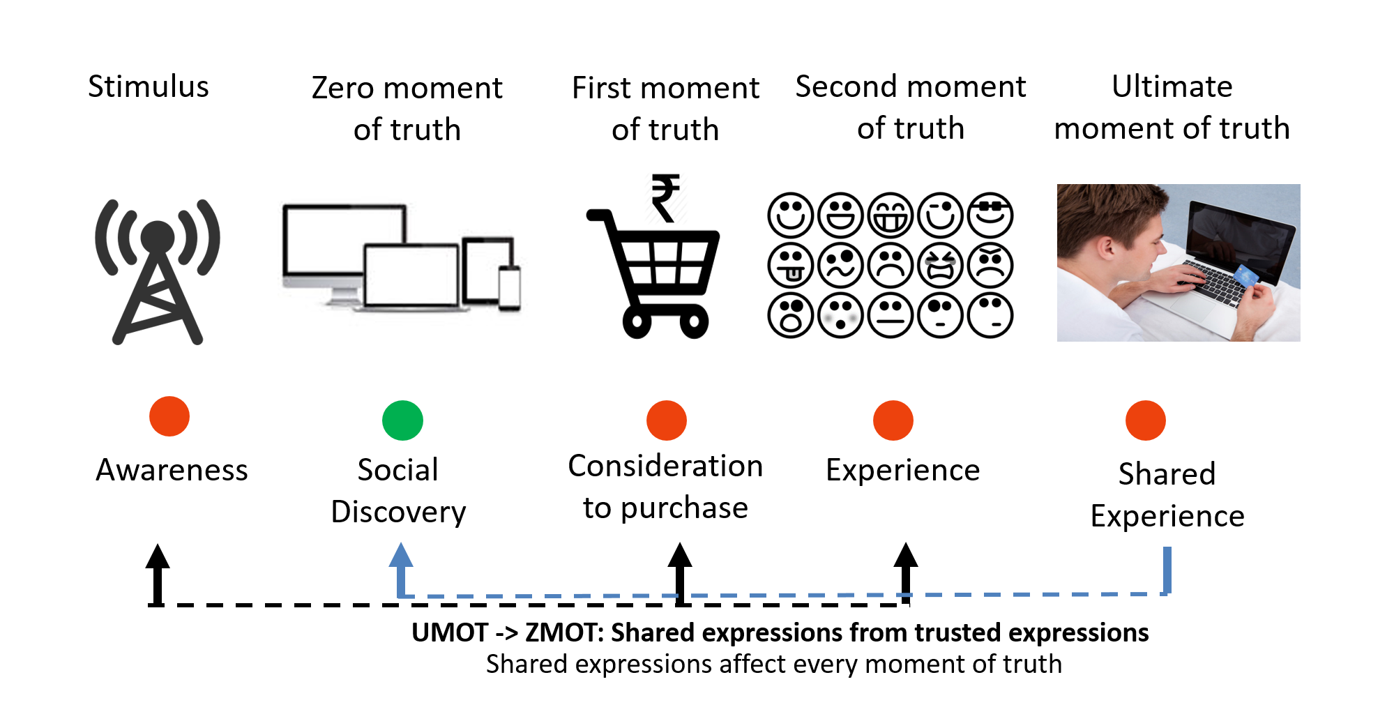 moments of truth, customer experience, customer service, customer satisfaction, customer journey, customer multi-channel experience, omni-channel experience