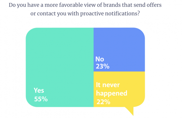 55% of people have a more favorable view of brands that contact them proactively over messaging channels
