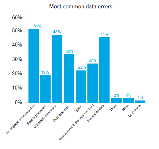 Most common data errors (1)