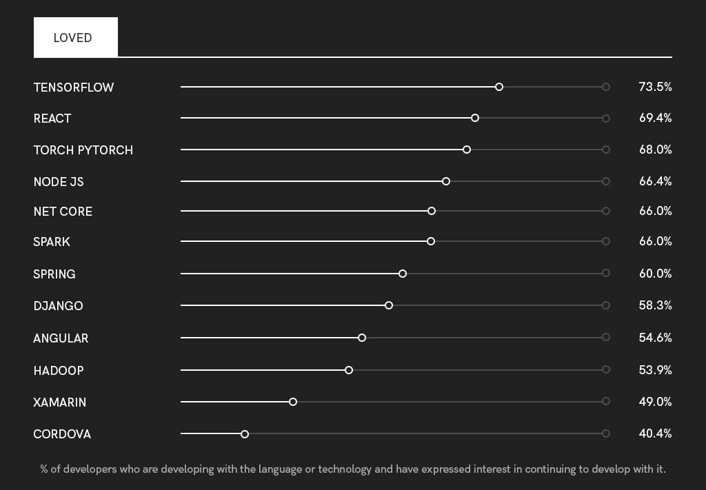 Most-loved-programming-lamnguage