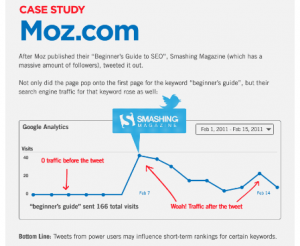 Moz's article 'beginner's guide to SEO' started ranking only when Smashing Magazine went to town with a Tweet