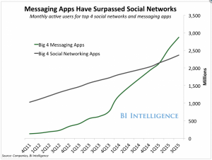 Msg Apps vs Networks