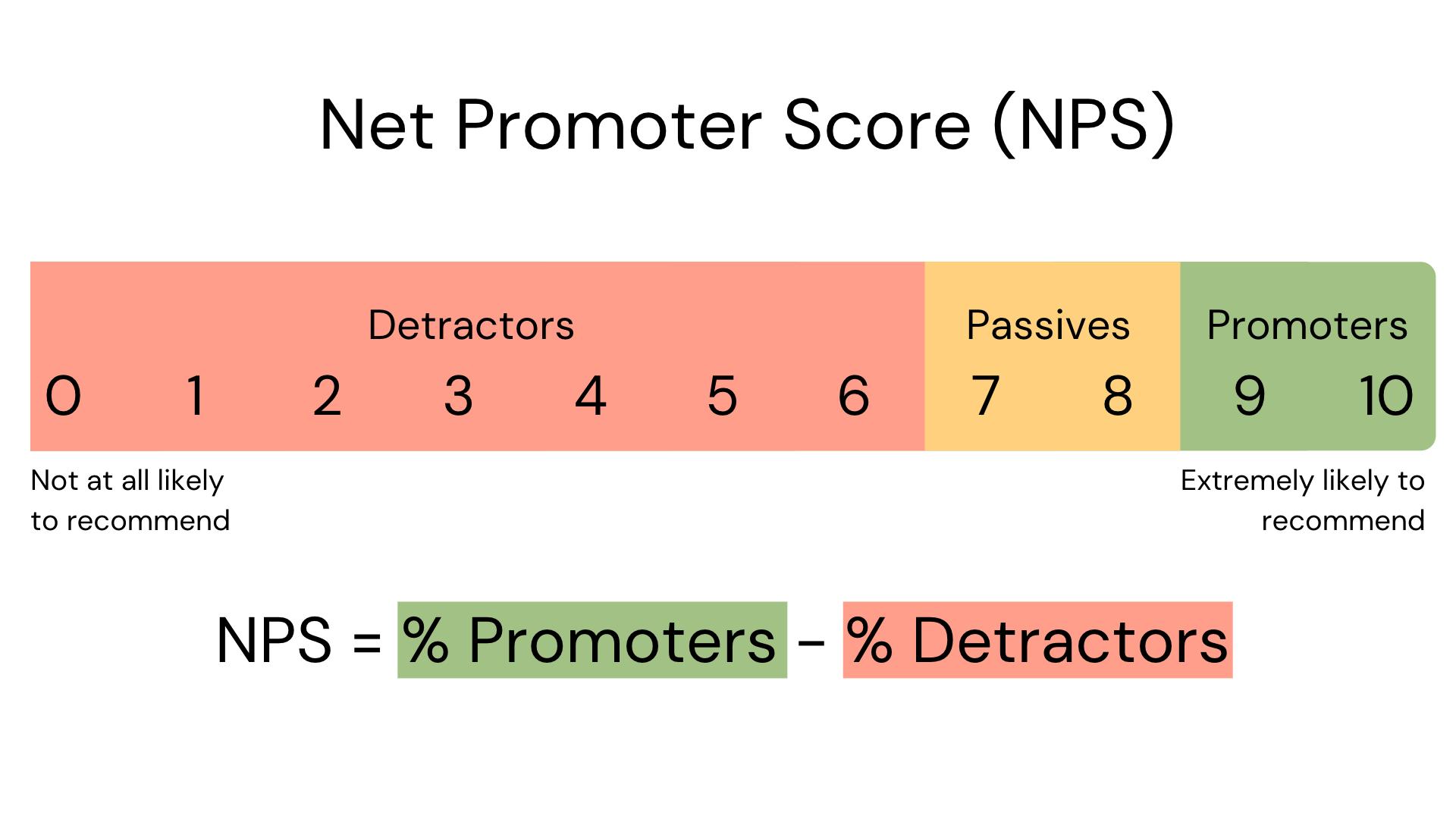 NPS Formula
