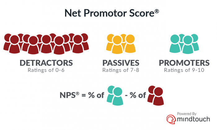 How to calculate Net Promoter Score (NPS), powered by MindTouch