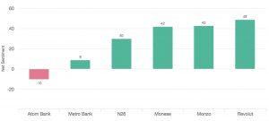 Net sentiment scores for challenger banks (transactions)
