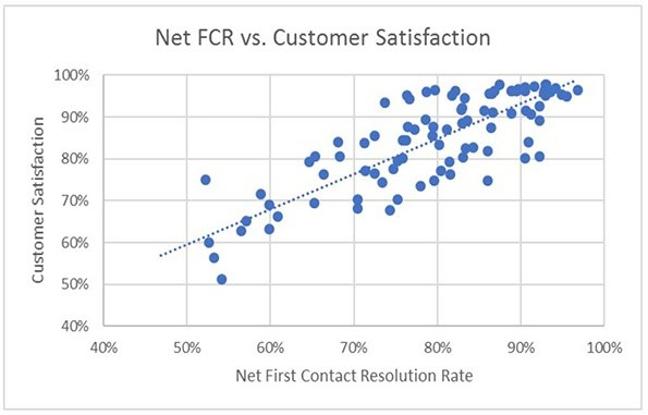 Net first contact resolution rate