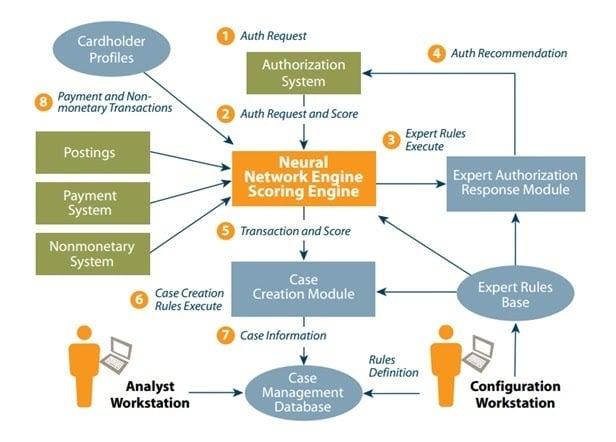 Neural-network-fraud-detection