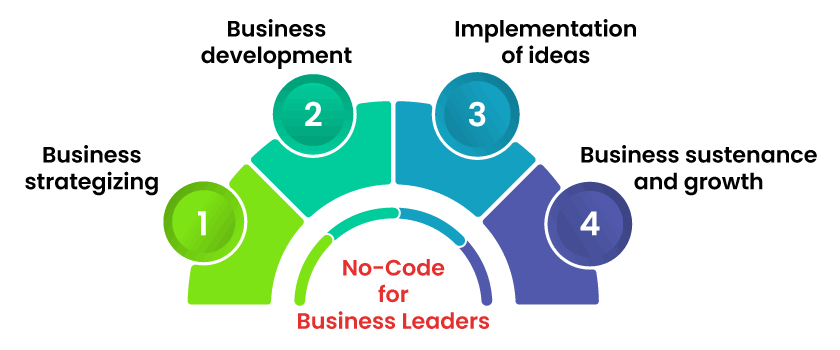 No code for Business Leaders