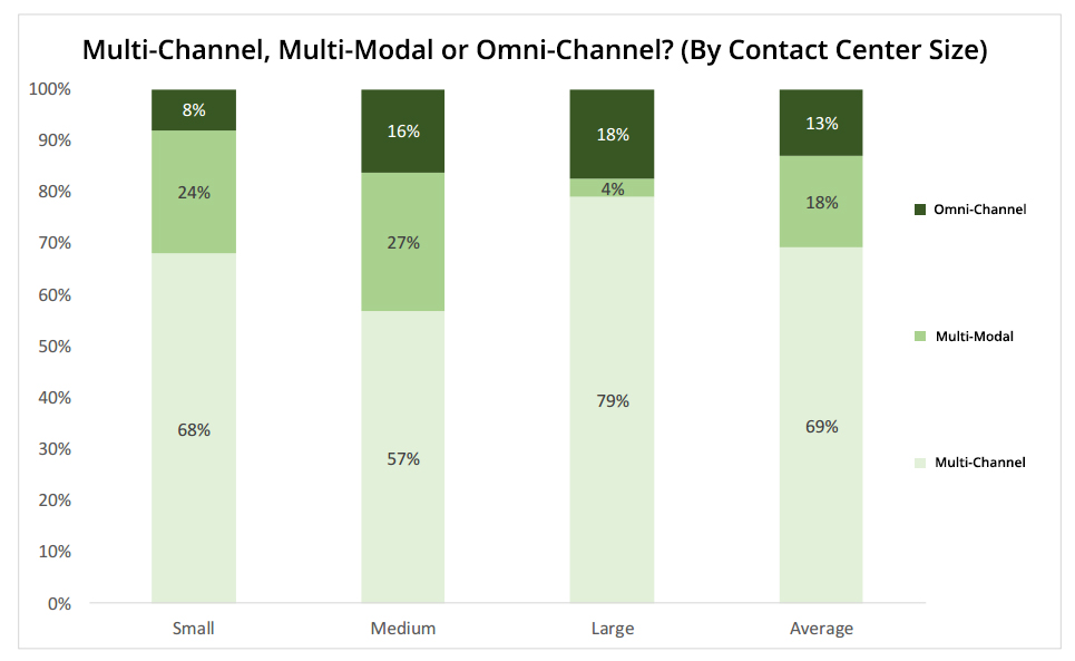 "Source: ContactBabel ""The Inner Circle Guide to Omni-Channel Customer Contact"""