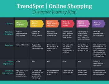 Online Shopping Customer Journey Map_Venngage