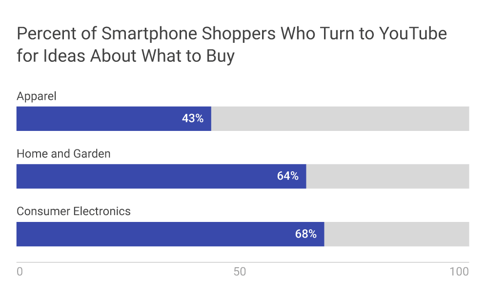 Percentage of smartphone shoppers who turn to Youtube for ideas - Image 6