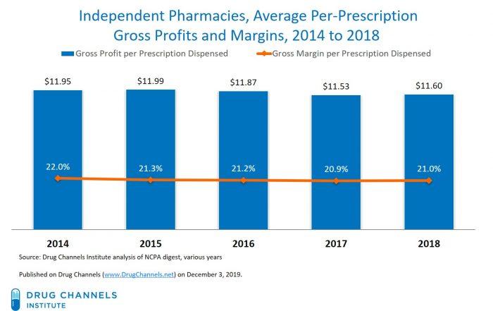 pharmacy gross profit margin