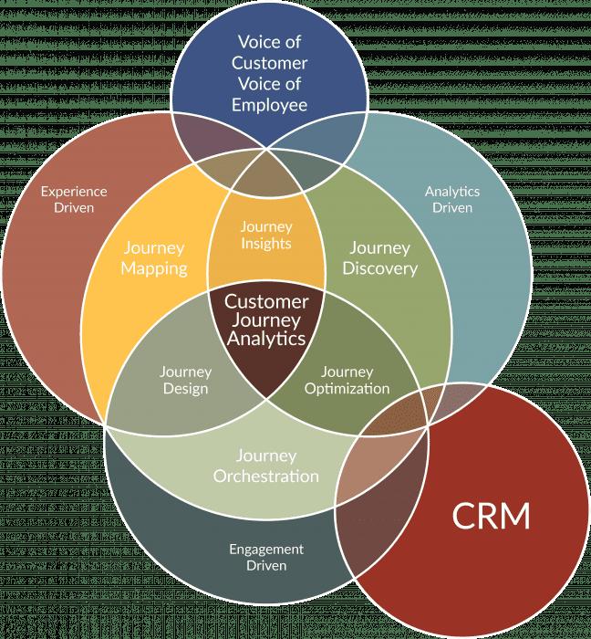 The CEM Solution Ecosystem