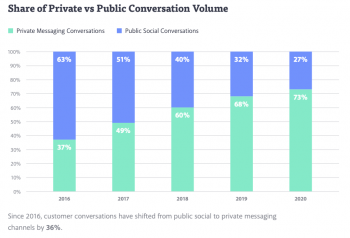 Private messaging conversations are 3x more popular than public