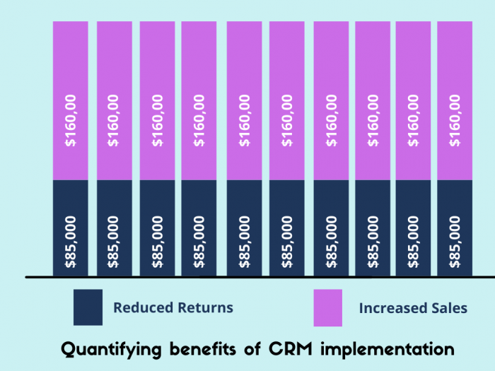 Quantifying CRM implementation benefits