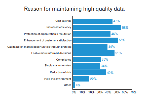 Reason for maintaining high quality data (1)
