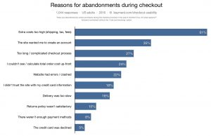 Reasons for cart abandonments during checkout - Image 3