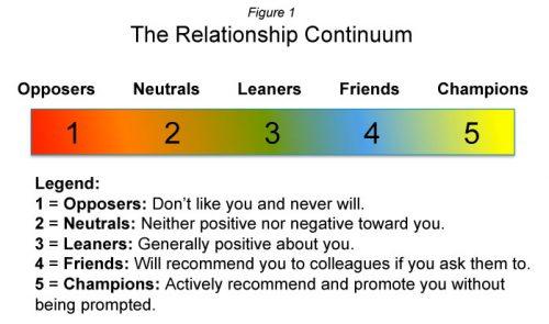 Relationship_Continuum