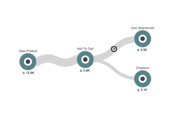 Use customer journey analytics to quickly find out how many customers abandoned their carts.