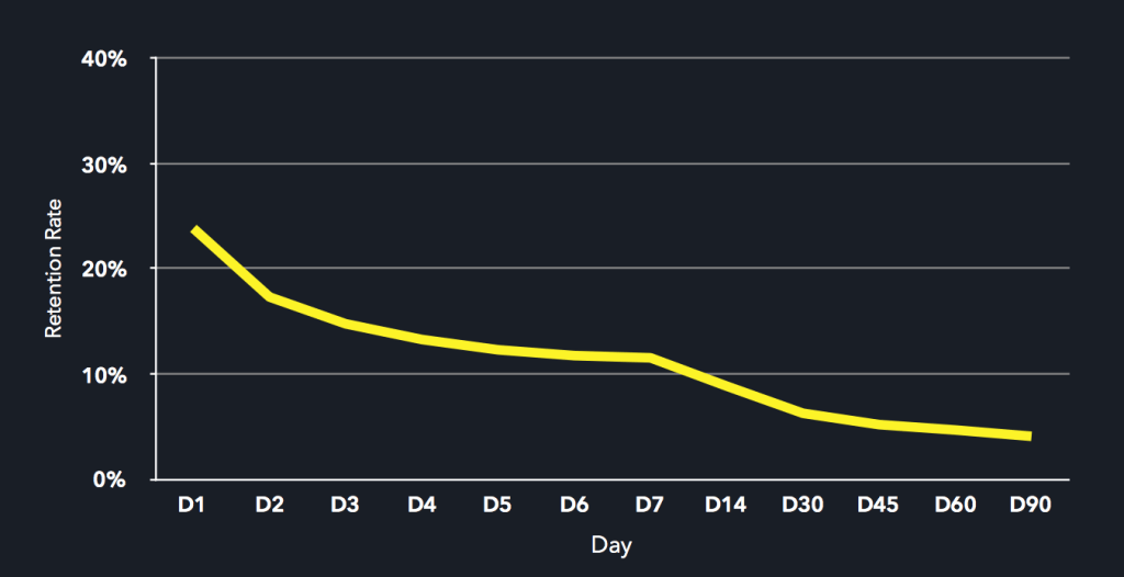 Retention_by_day_numbers