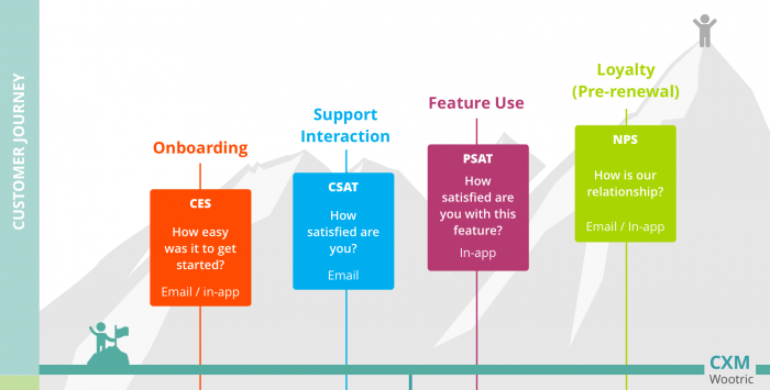 Customer Journey Touchpoints in B2B SaaS