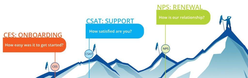 SaaS Customer Journey Metrics