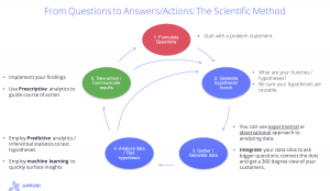 Figure 2. The Scientific Method: An approach to extract value from data.