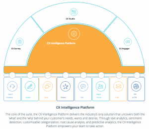 The Clarabridge Customer Experience Intelligence platform.
