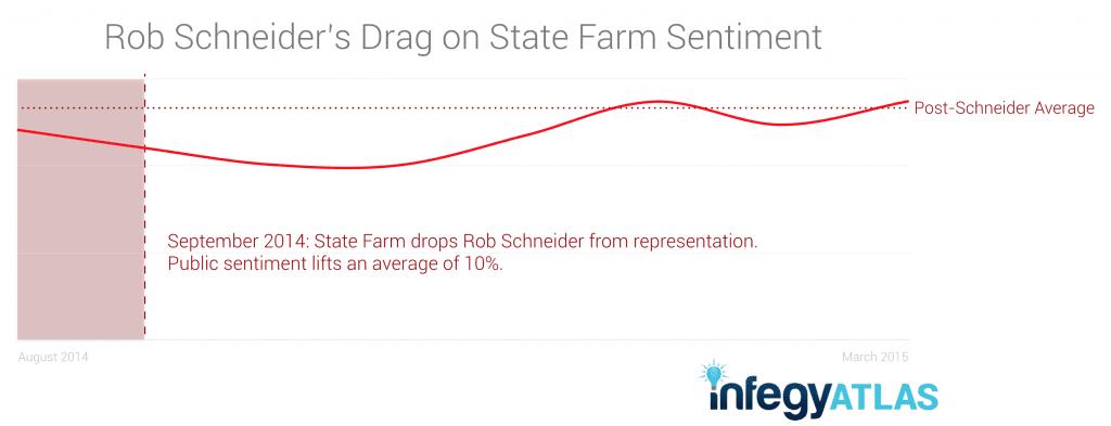 Rob Schneider's Drag on State Farm Sentiment