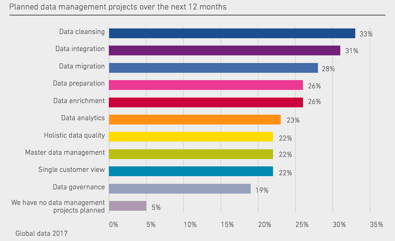 What data management projects do we expect in 2017? Source: Experian