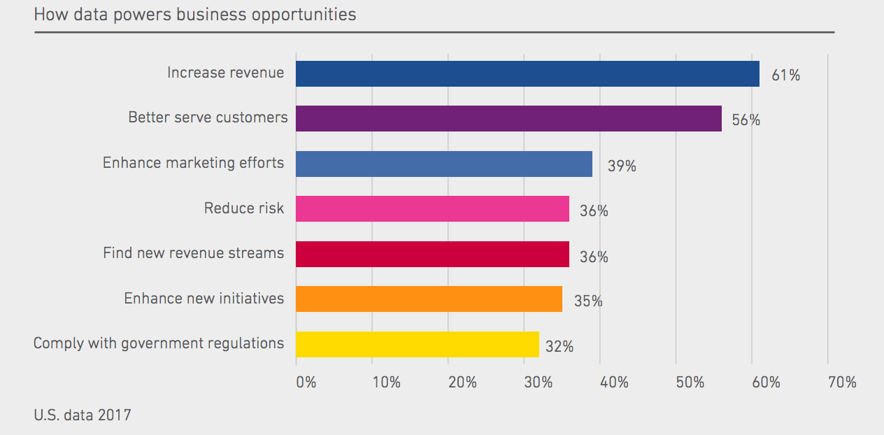 Good data is good for business. Source: Experian