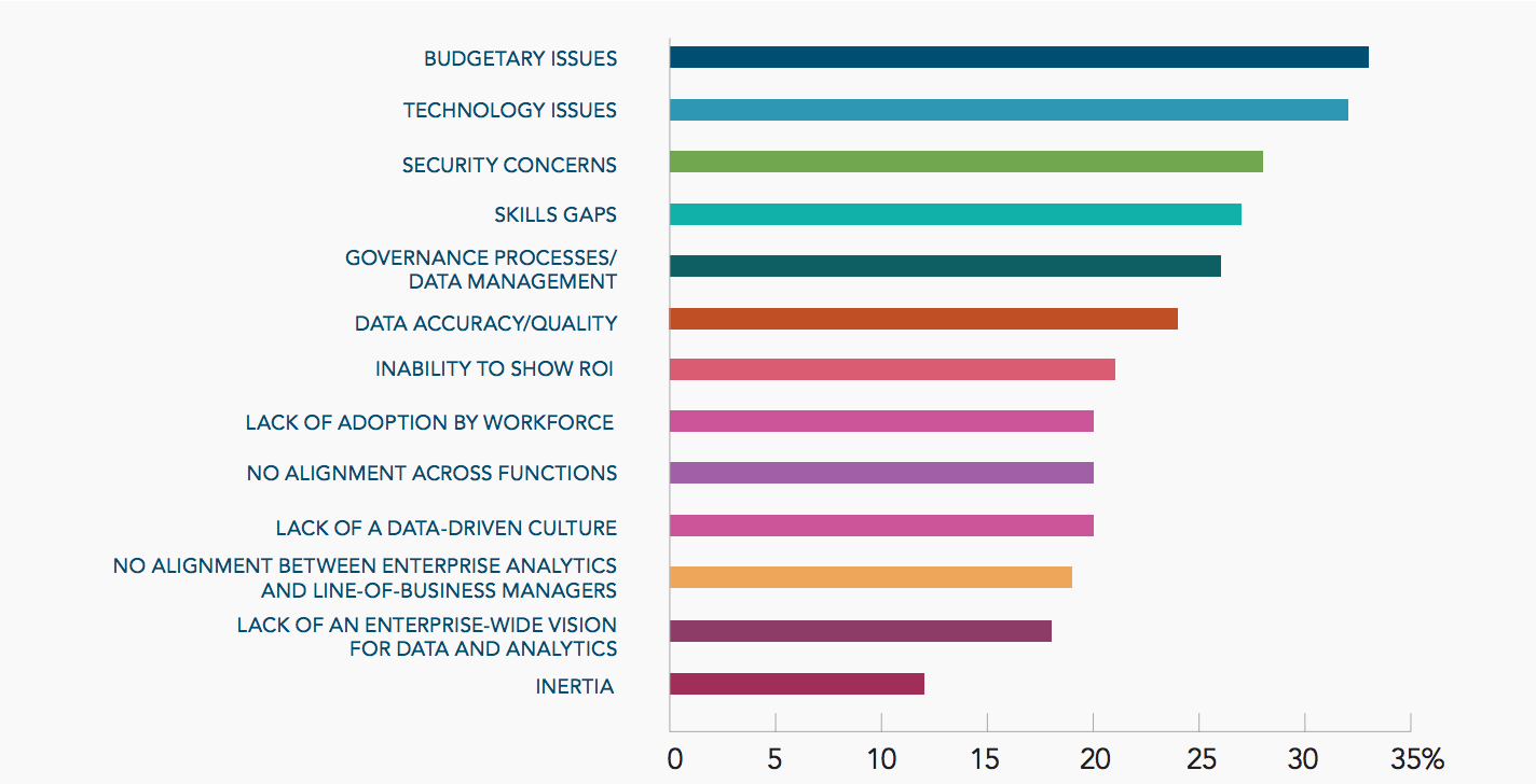 Top challengesto using data and analytics to drive decisions Source: Dun & Bradstreet/Forbes Insights