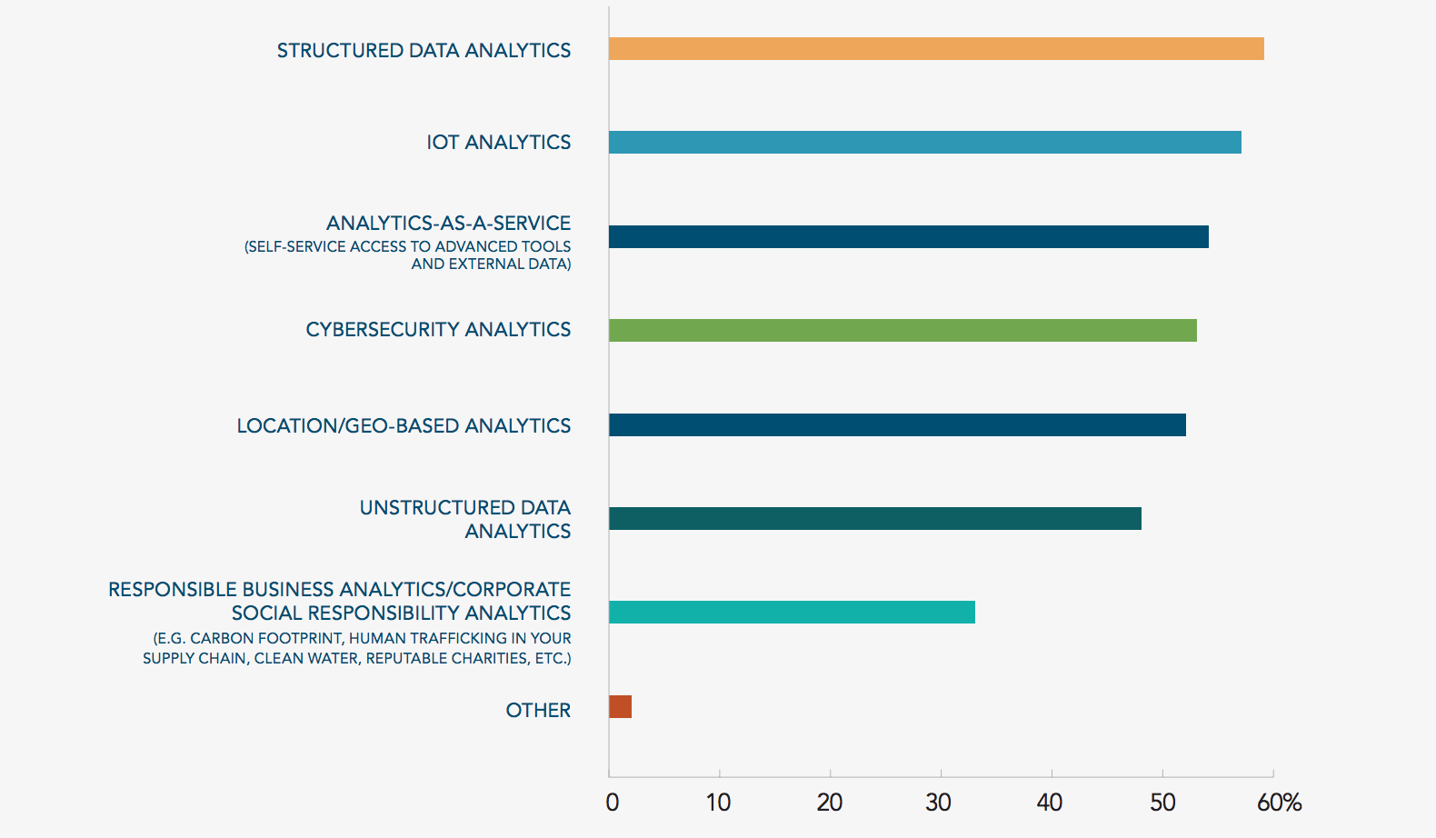 Top areas of analytics insights Source: Dun & Bradstreet/Forbes Insights