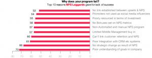 Net Promoter surveys