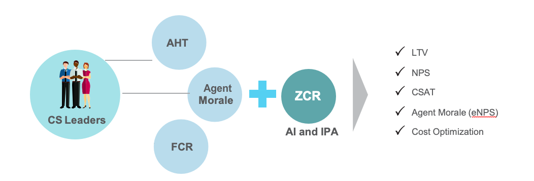 2.	Creating a business case for AI-based automation using zero contact resolution