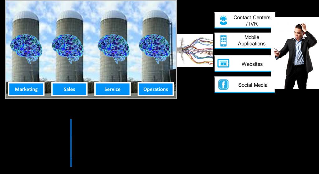 Source: http://vincejeffs.com/revolutionize-cx-real-time-contextual-engagements/silos/