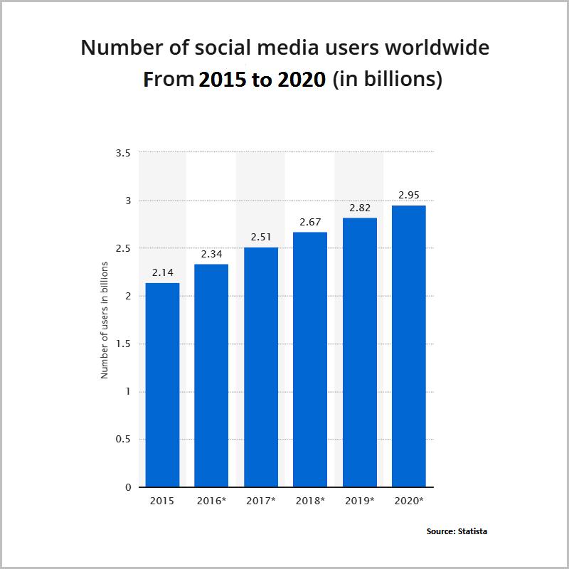 Social-media-users-statista-1488955568-1488955841
