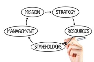 Increased emphasis on building in stakeholder-centricity