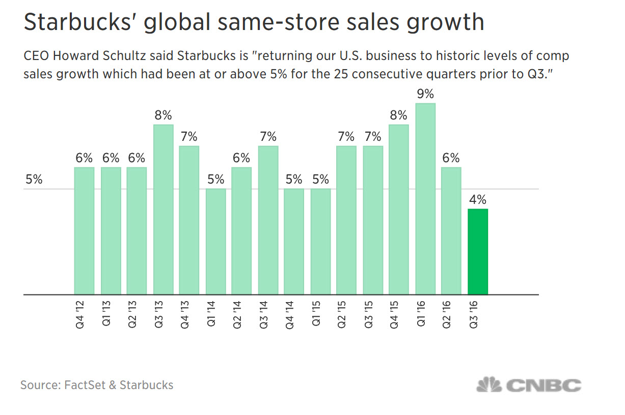 Starbucks Global Same Store Sales Growth