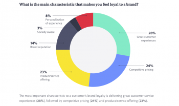 Great CX is the most important factor in customer loyalty