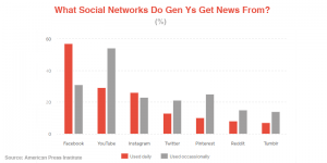 Millennials' Social Media Usage: Tips for App Developers