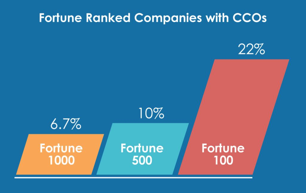 Study Fortune Rank Companies