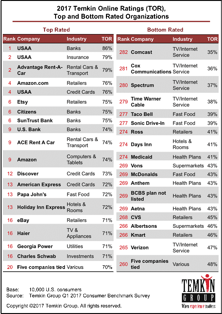 2017 Temkin Ratings