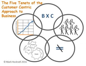 The Five Tenets Customer Centric Business - Mark Hocknell 2016