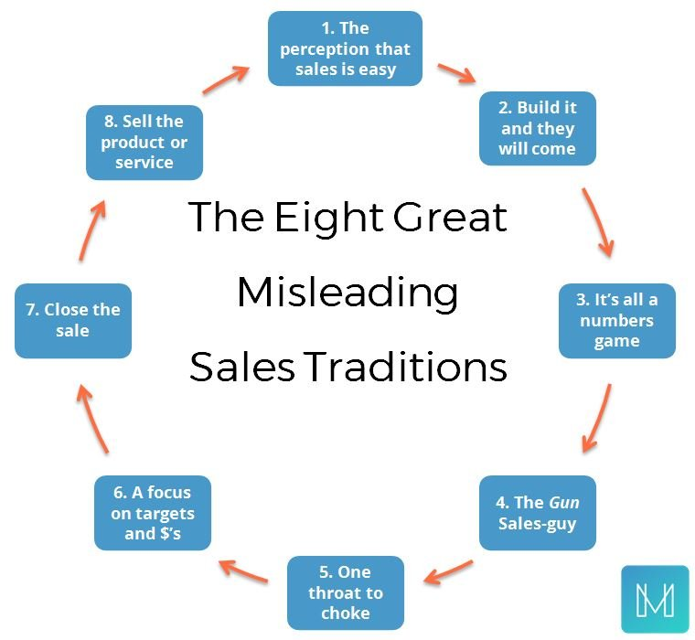 The Problems with Sales Today