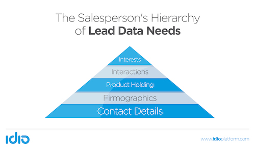 The Salesperson's Hierarchy of Lead Data Needs