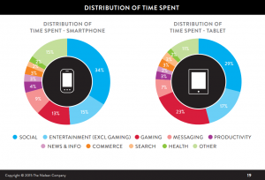% Time Spent In Commerce