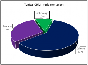 Typical CRM Implementation