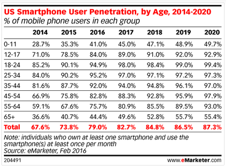 US smartphone user penetration, by age 2014-2020