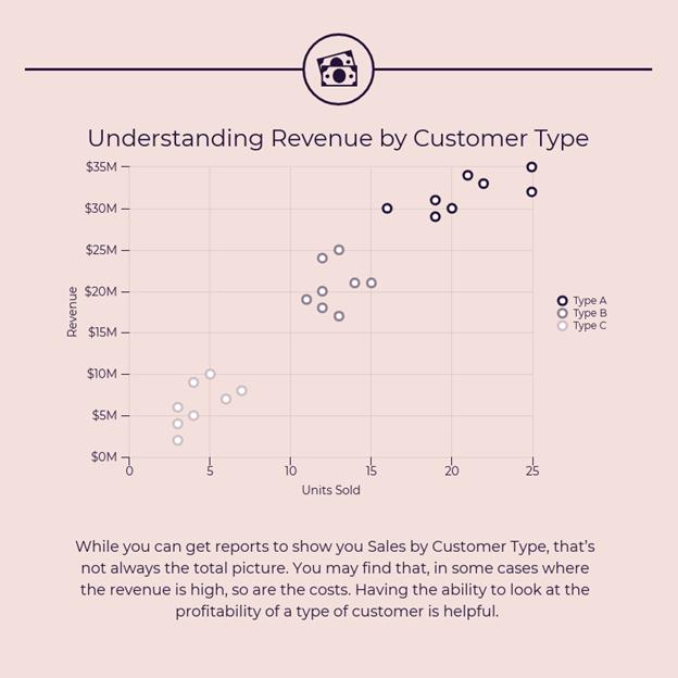 Understanding_Revenue_Chart_Venngage
